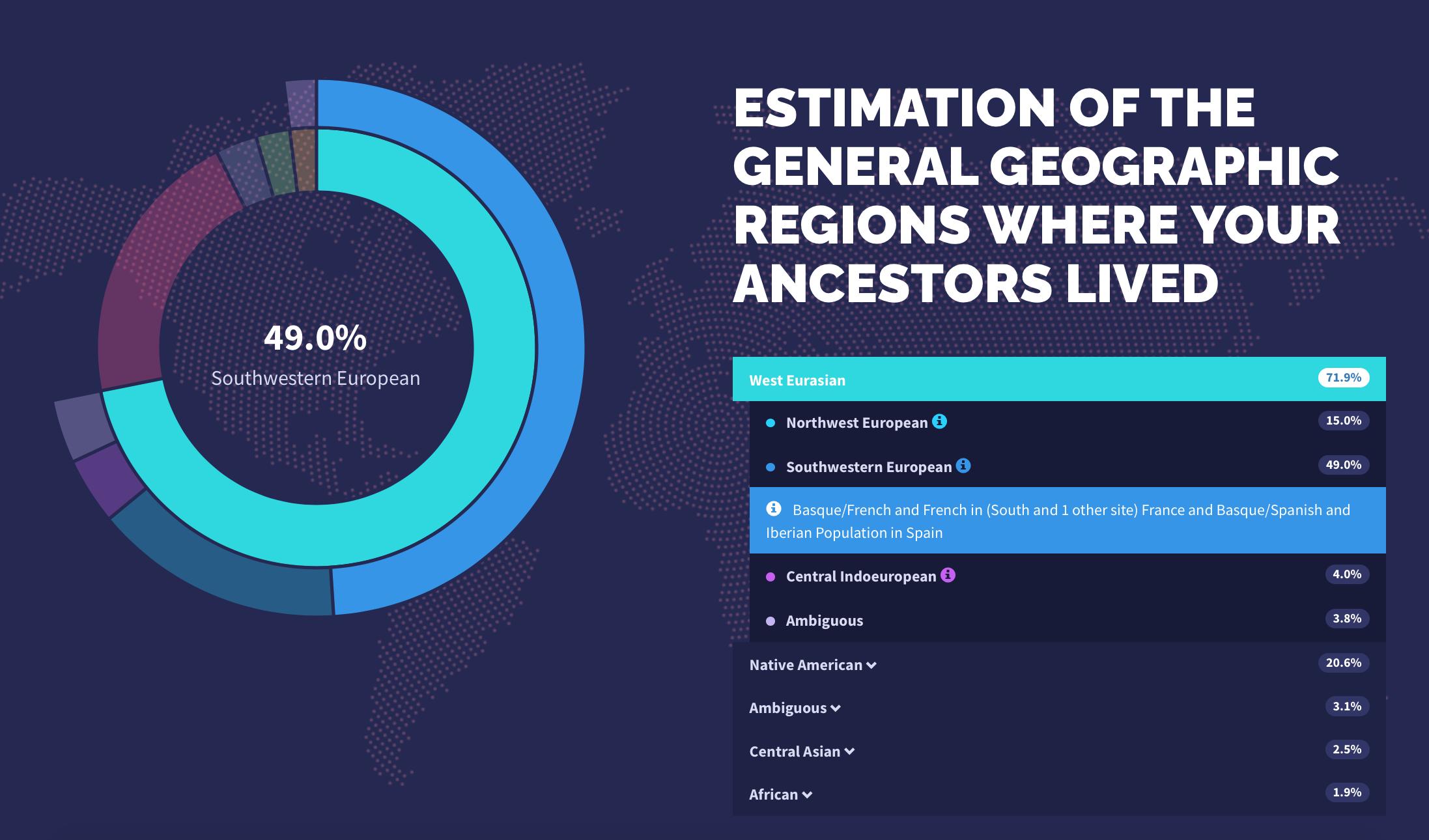 GenePlaza Ancestry Percentage