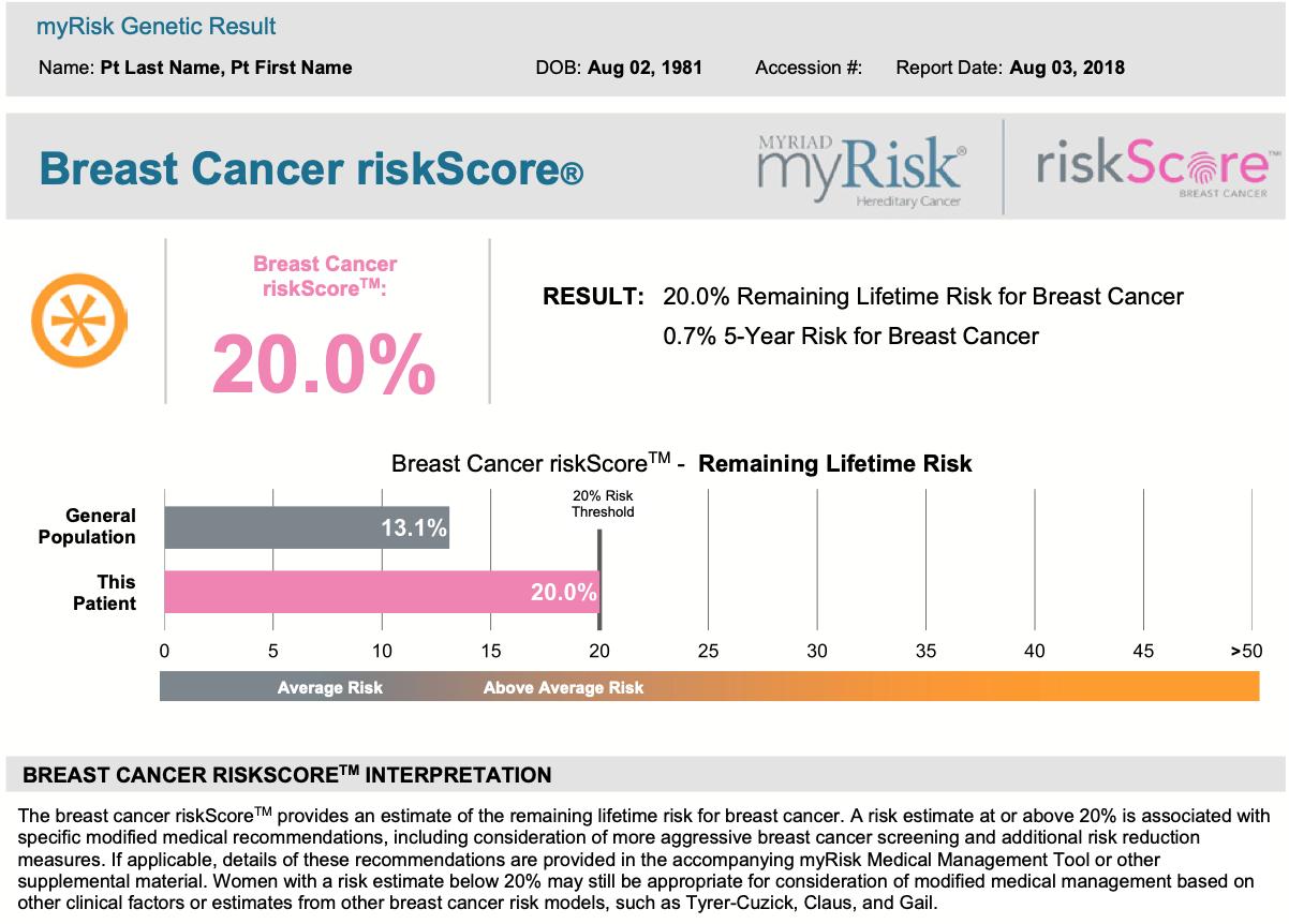 Myriad Genetics riskScore results
