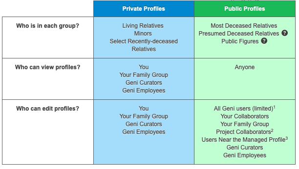 Geni private and public profiles