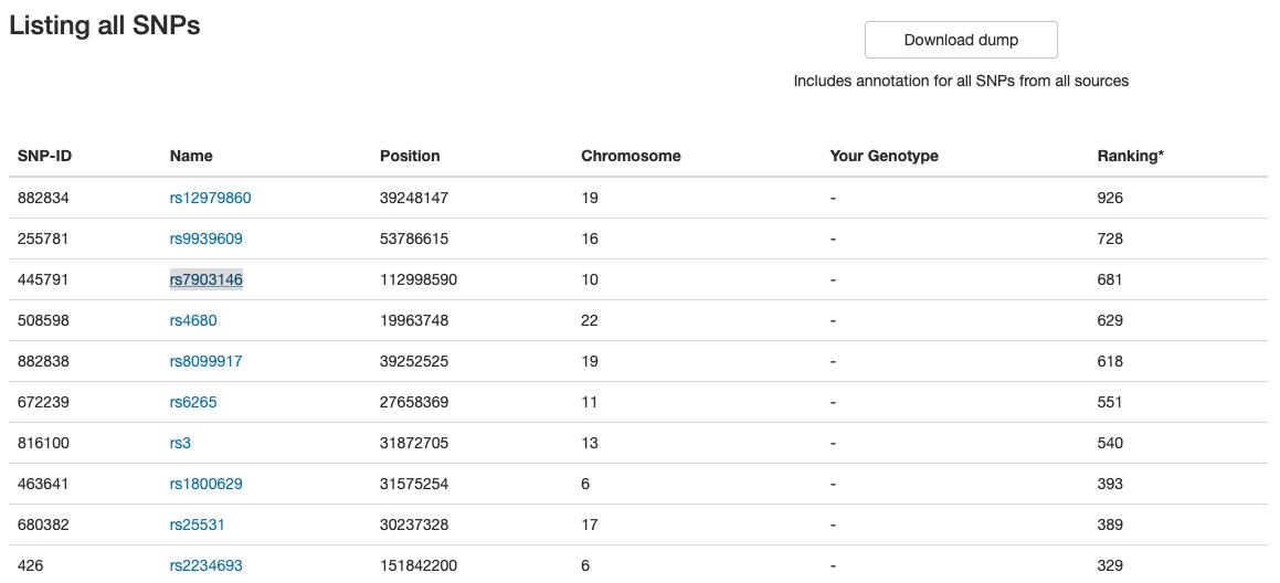 OpenSNP Genotype