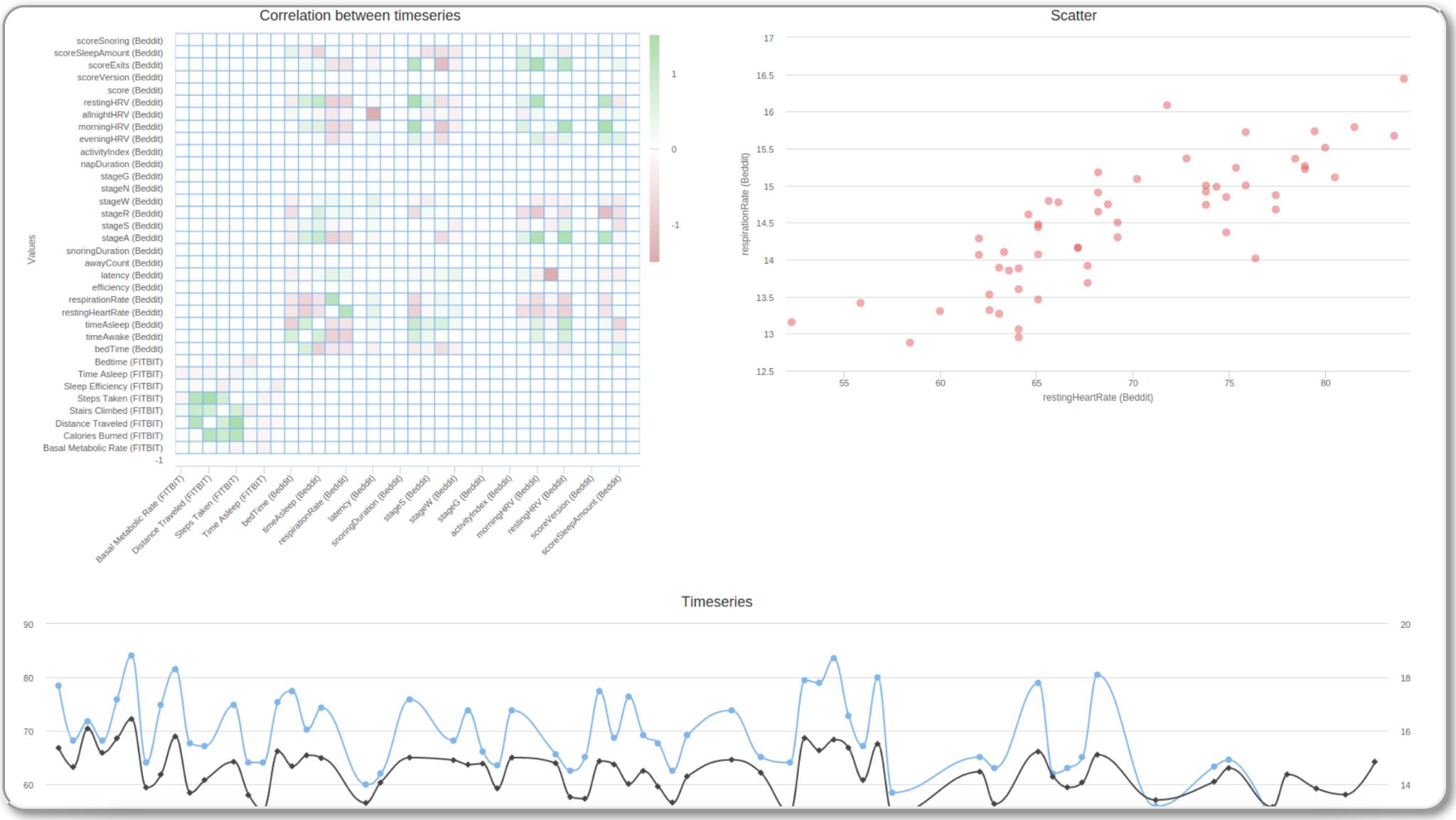 Infinome fitness tracker correlated data