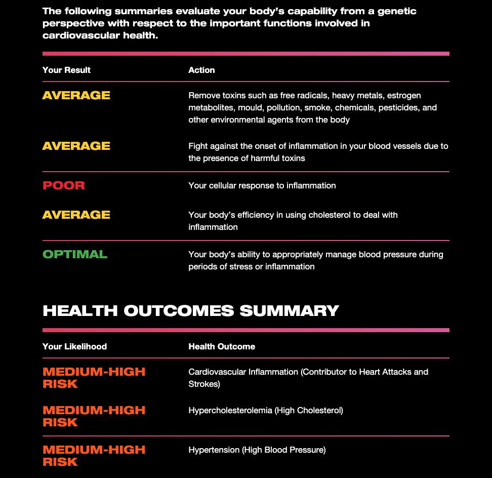 The DNA Company Health Summary